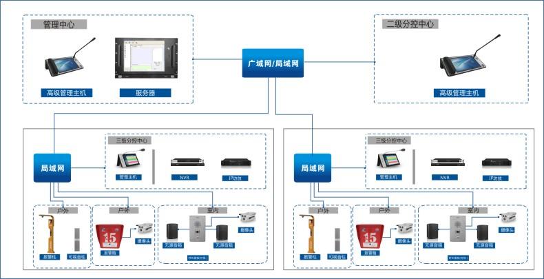 IP可视广播对讲.jpg