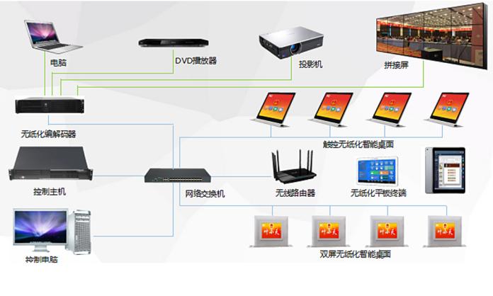 峰火电子无纸化会议系统.png