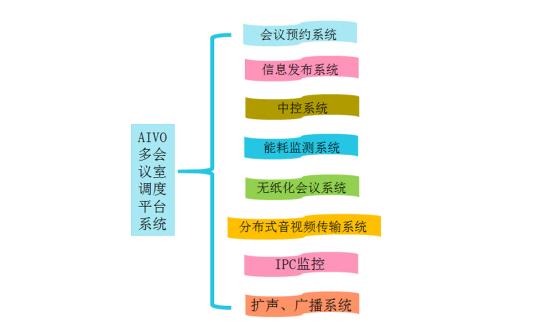 AIVO 智能会议室调度管理平台.png