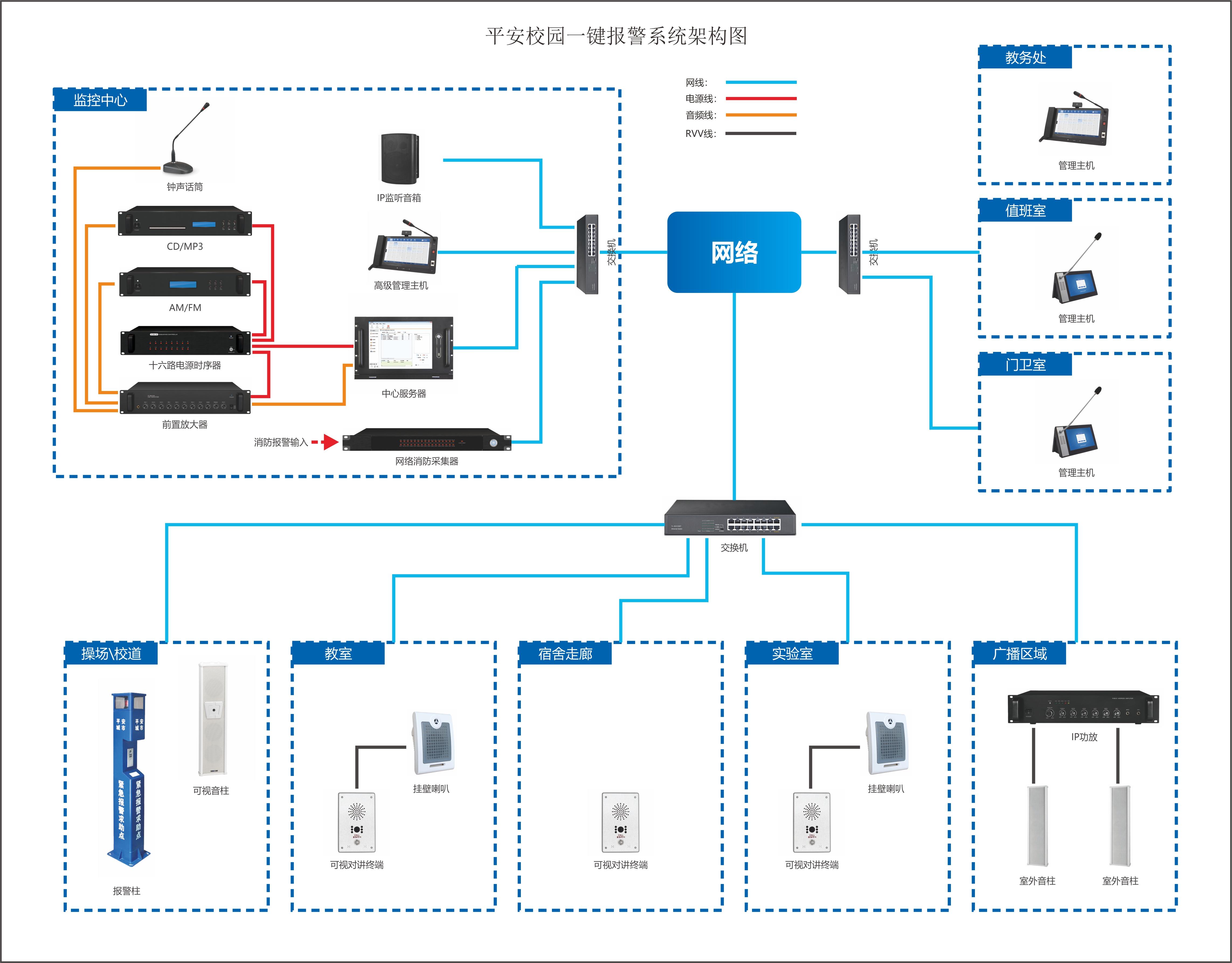 平安校园一键报警系统架构图.jpg