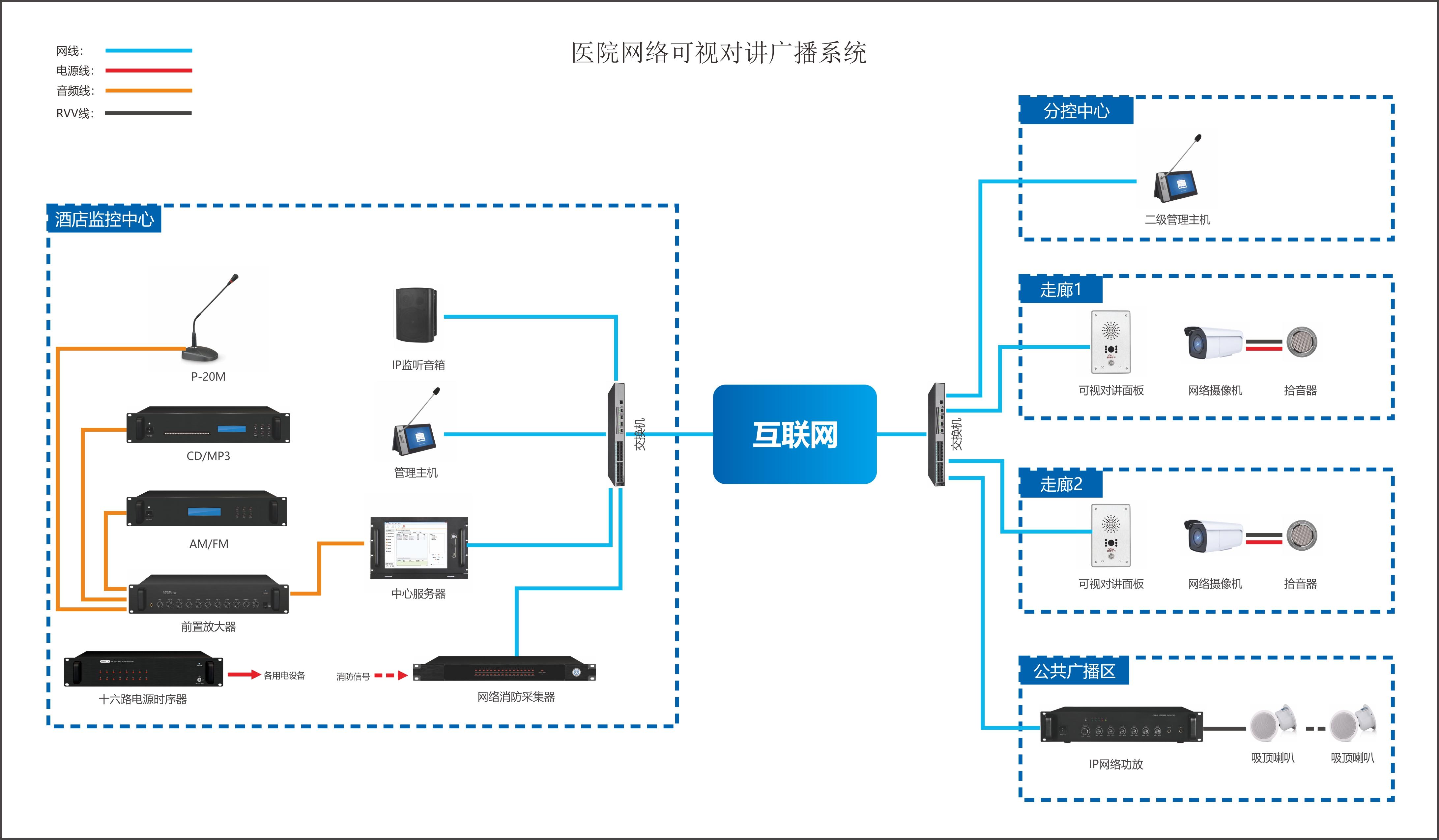 医院网络可视对讲广播系统架构图.jpg