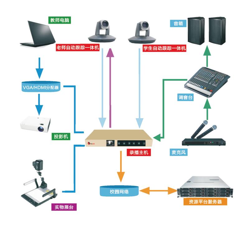 录播架构图.jpg